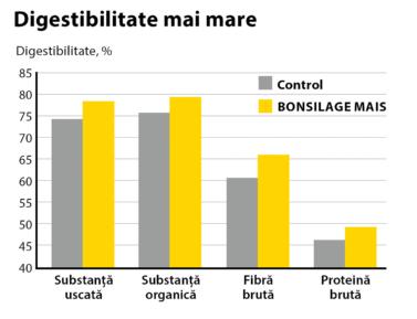 BONSILAGE MAIS îmbunătățește digestibilitatea nutrienților.