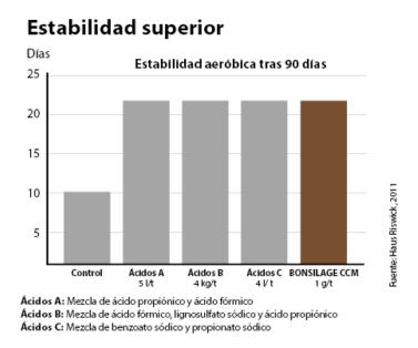 Estabilidad superior