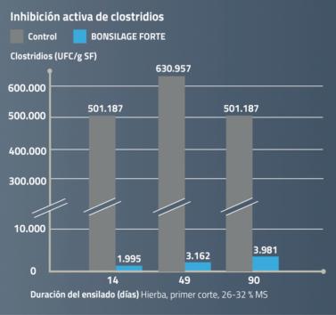 BONSILAGE FORTE inhibe los clostridios.