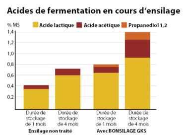 Profils de fermentation d'un ensilage non traité et d'un ensilage traité avec BONSILAGE GKS.