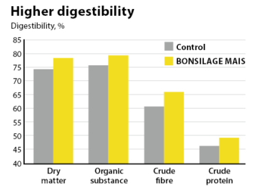 BONSILAGE MAIS improves nutrient digestibility.