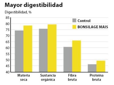 BONSILAGE MAIS mejora la digestibilidad de los nutrientes.