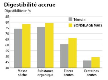 BONSILAGE MAIS améliore de plus de façon significative la digestibilité des nutriments.