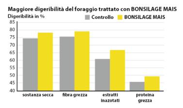 BONSILAGE MAIS aumenta in modo significativo la digeribilità.