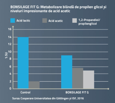 BONSILAGE FIT G formează glicol și îmbunătățește starea de sănătate a vacilor.
