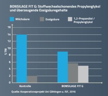 Das Siliermittel BONSILAGE FIT G bildet Propylenglykol.
