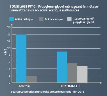 BONSILAGE FIT G  génère du propylène glycol.
