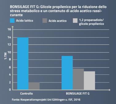 BONSILAGE FIT G forma glicole propilenico.