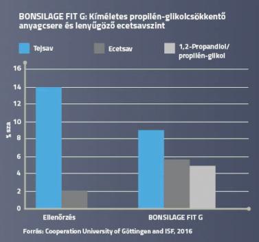 A BONSILAGE FIT G használatával propilén-glikolt termelhet
