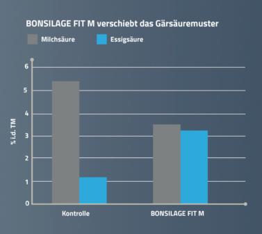Das Siliermittel BONSILAGE FIT M verschiebt das Gärsäuremuster.