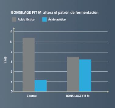 BONSILAGE FIT M altera el patrón de fermentación