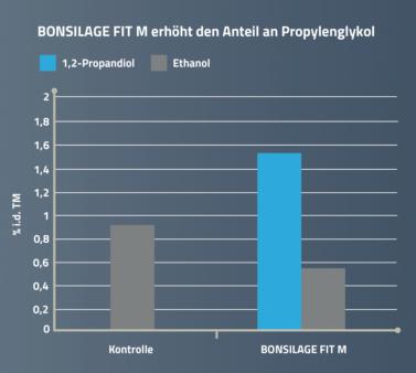 BONSILAGE FIT M erhöht den Anteil an Propylenglykol