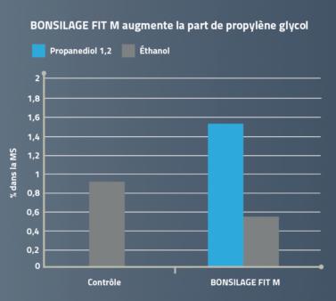 Augmentation de propylène glycol