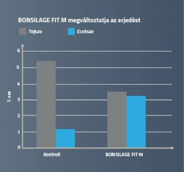 BONSILAGE FIT M megváltoztatja az erjedést