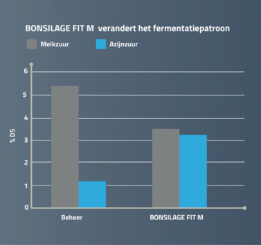 BONSILAGE FIT M verandert het fermentatiepatroon
