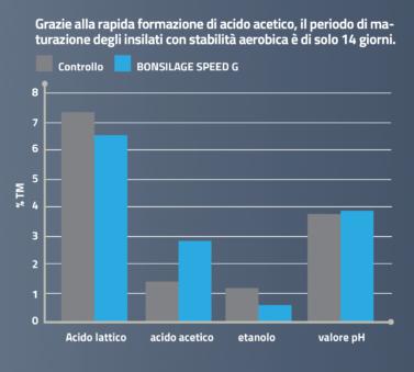 BONSILAGE SPEED G garantisce insilati con elevata stabilità aerobica.