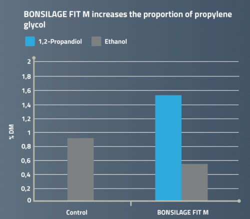 Increase of propylene glycol