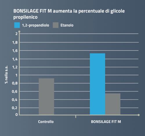 BONSILAGE FIT M aumenta la percentuale di glicole propilenico