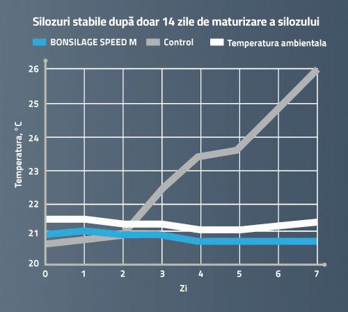 Silozuri stabile după doar 14 zile de maturare a silozului