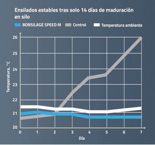 Corto tiempo de maduración y alta estabilidad aeróbica de ensilados de maíz y ensilados de planta entera