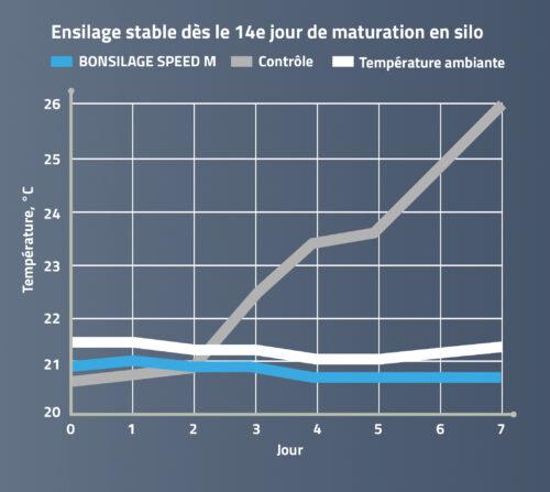 BONSILAGE SPEED M assure la stabilité aérobie des ensilages.