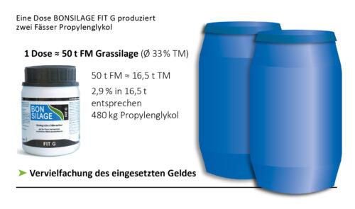 Darst. 2: Eine Dose BONSILAGE FIT G produziert zwei Fässer Propylenglykol