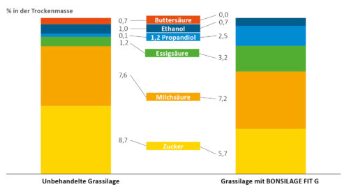 Darst. 1: Restzucker und Gärsäuren-Entwicklung mit BONSILAGE FIT G im Vergleich zur unbehandelten Grassilage (Ausgangszuckergehalt 19,3 % in der TM)