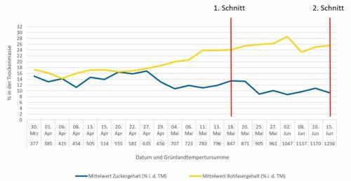 Darst. 1: Entwicklung der Rohfaser- und Zuckergehalte (Mittelwerte von GREENSTAR STRUKTUR und Dauergrünland)