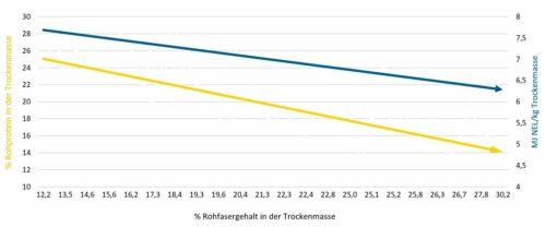 Darst. 2: Entwicklung des Rohprotein- und Energiegehalts bei steigendem Rohfasergehalt (Mittelwerte GREENSTAR STRUKTUR und Dauergrünland)