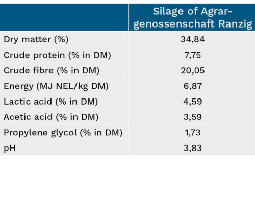 Overview of maize silage characteristics - Agrargenossenschaft Ranzig