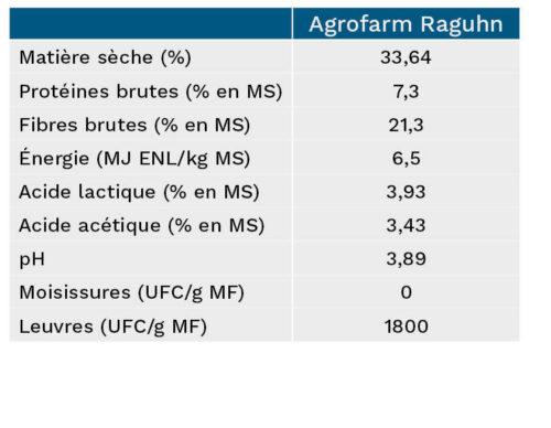 Aperçu des chiffres clés de l'ensilage de Agrofarm Raguhn