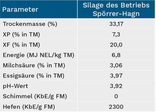 Die Kennzahlen der Silage im Überblick, Betrieb Spörrer-Hagn GbR aus Haid (Bayern)