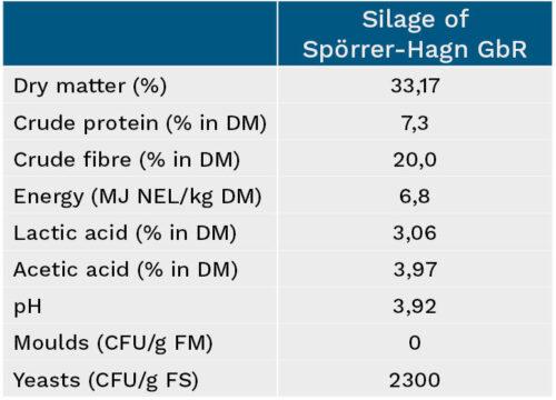 Overview of silage characteristics,  Spörrer-Hagn GbR,  Haid, Bavaria