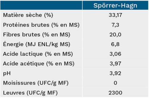 Aperçu des chiffres clés de l'ensilage de Spörrer-Hagn GbR