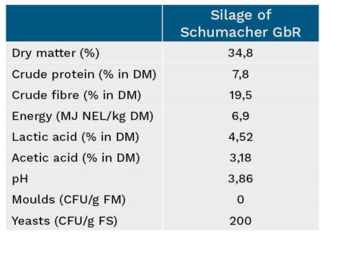 Overview of silage characteristics, Schaumacher GbR