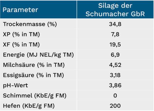 Die Kennzahlen der Maissilage von der Schumacher GbR