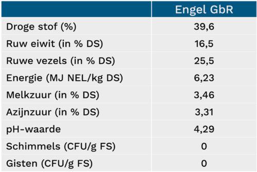 Overzicht van de kuileigenschappen van Engel GbR