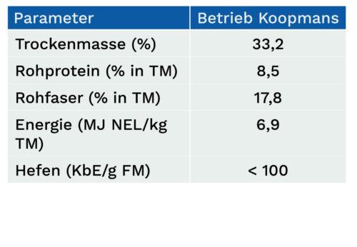 Parameter der Maissilage vom Betrieb Koopmans