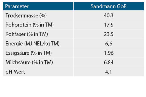 Parameter der Grassilage der Sandmann GbR