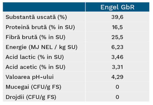 Prezentare generală a caracteristicilor de însilozare Engel GbR
