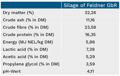 Overview of silage characteristics of Feldner GbR
