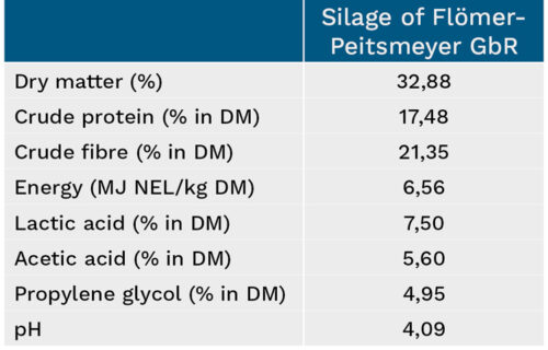 Overview of Flömer-Peitsmeyer GbR silage characteristics