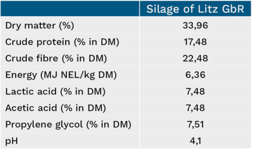 Overview of Litz GbR silage characteristics