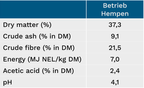 Characteristics of the winning grass silage from the Hempen farm