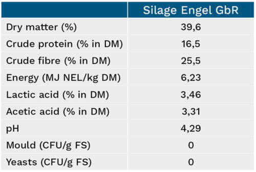Overview of Engel GbR silage characteristics