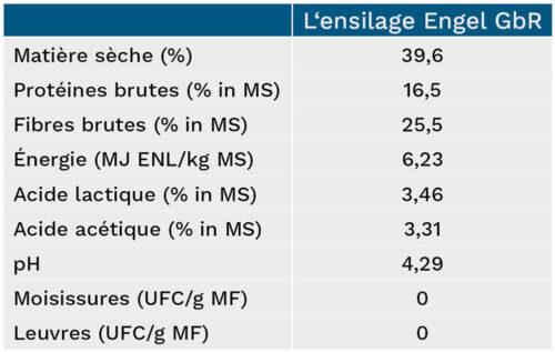 Aperçu des chiffres clés de l'ensilage d'Engel GbR