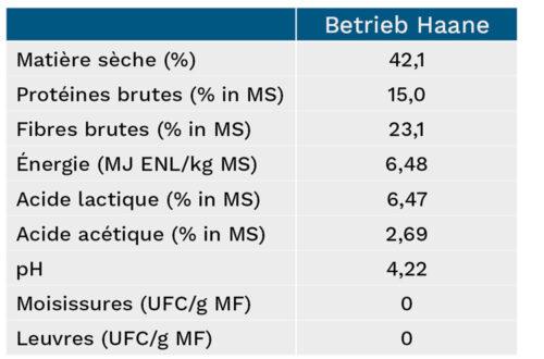 Aperçu des chiffres clés de l'ensilage de Hans-Jochen Haane