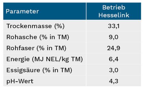 Kennzahlen der erstplatzierten Grassilage des Betriebs Hesselink aus Ringe