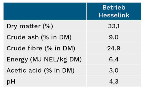 Characteristics of the winning grass silage from the Hesselink farm in Ringe