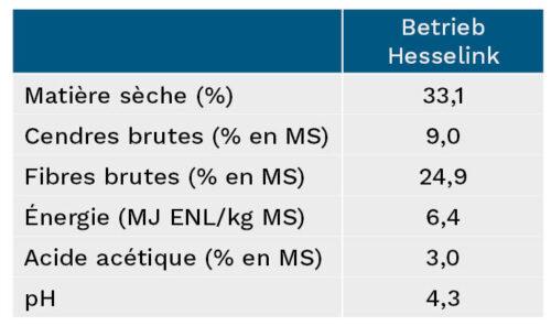 Chiffres clés de l'ensilage vainqueur de l'exploitation Hesselink de Ringe